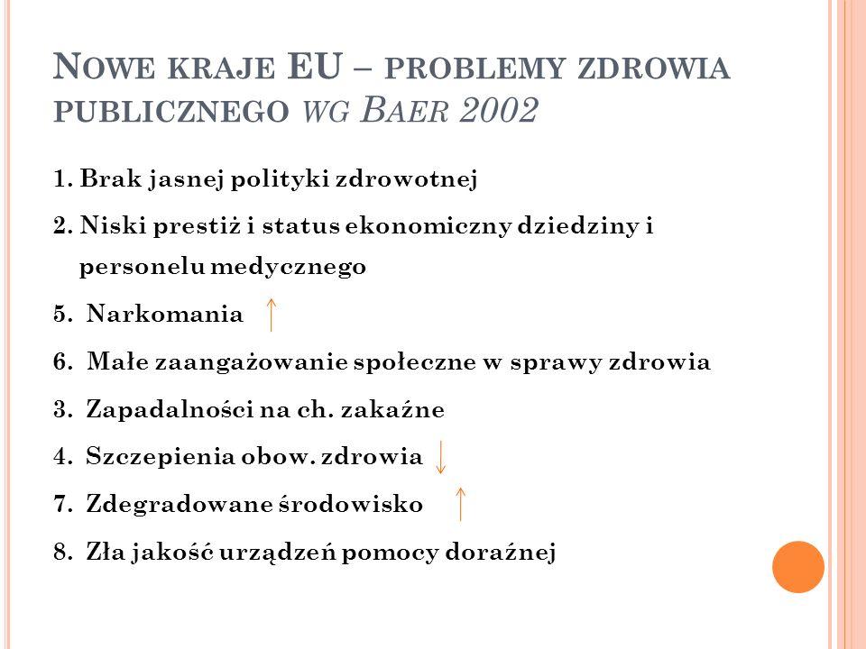 N OWE KRAJE EU – PROBLEMY ZDROWIA PUBLICZNEGO WG B AER 2002 1. Brak jasnej polityki zdrowotnej 2. Niski prestiż i status ekonomiczny dziedziny i perso