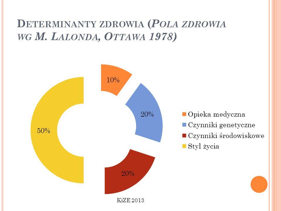 D ETERMINANTY ZDROWIA ( P OLA ZDROWIA WG M. L ALONDA, O TTAWA 1978) KiZE 2013