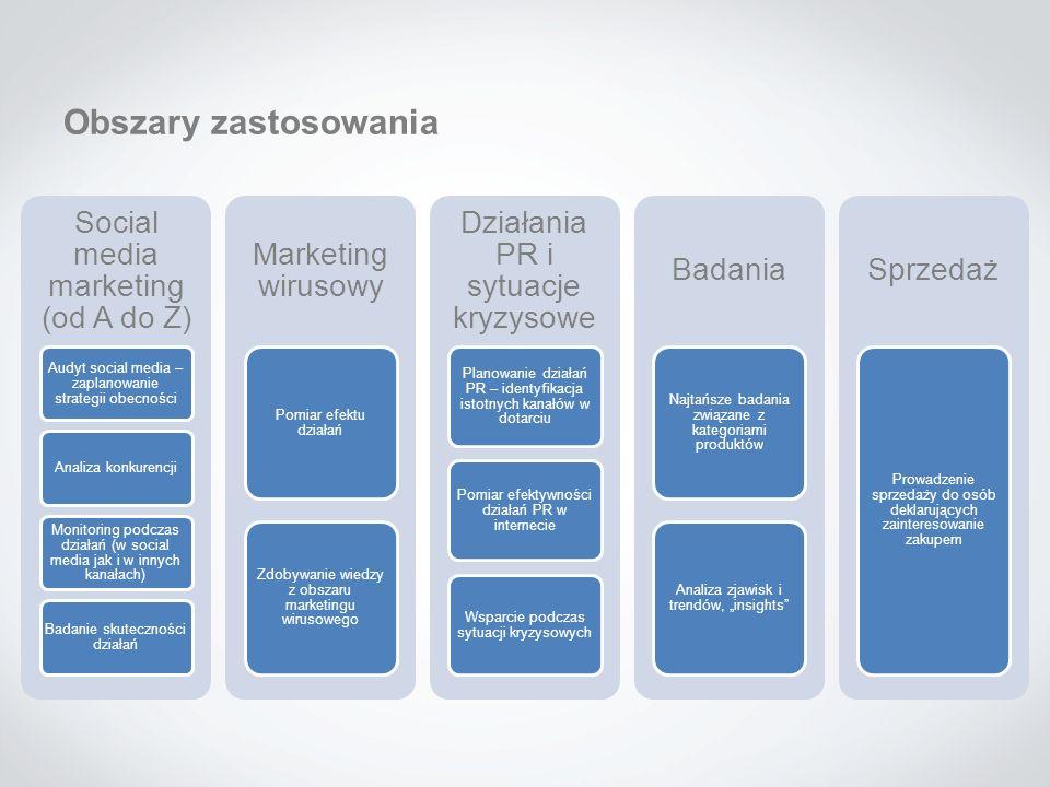 Obszary zastosowania Social media marketing (od A do Z) Audyt social media – zaplanowanie strategii obecności Analiza konkurencji Monitoring podczas d