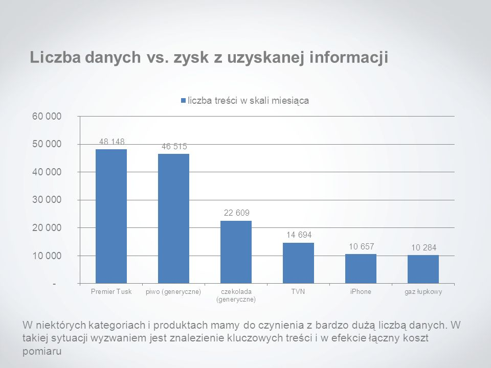Liczba danych vs. zysk z uzyskanej informacji W niektórych kategoriach i produktach mamy do czynienia z bardzo dużą liczbą danych. W takiej sytuacji w