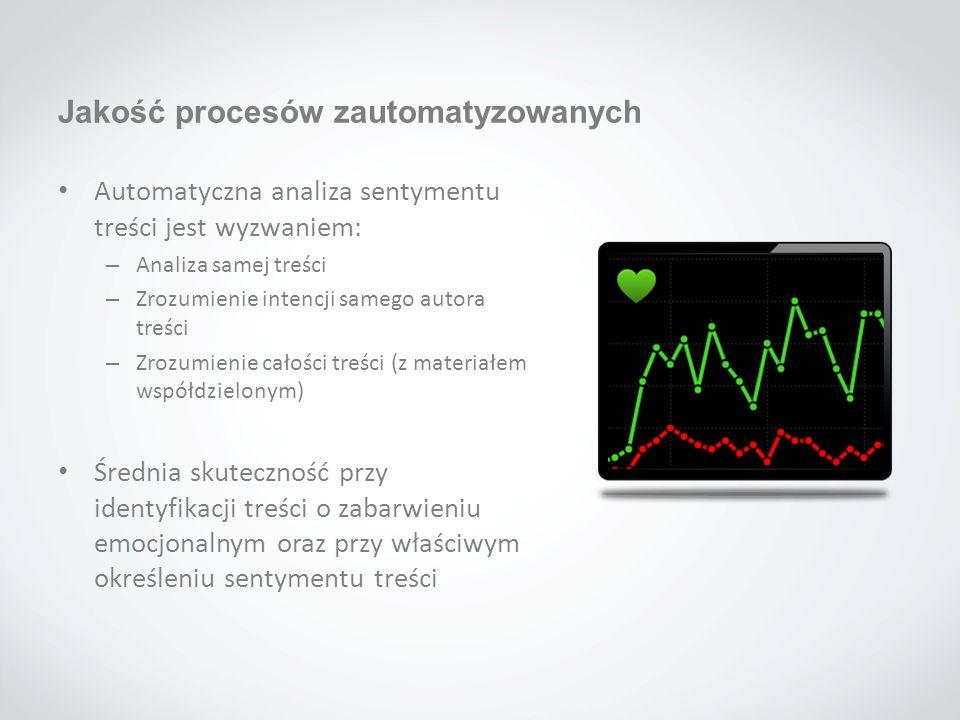 Automatyczna analiza sentymentu treści jest wyzwaniem: – Analiza samej treści – Zrozumienie intencji samego autora treści – Zrozumienie całości treści
