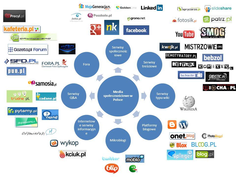 Media społecznościowe w Polsce Serwisy społecznośc iowe Serwisy treściowe Serwisy typu wiki Platformy blogowe Mikroblogi Internetow e serwisy informac
