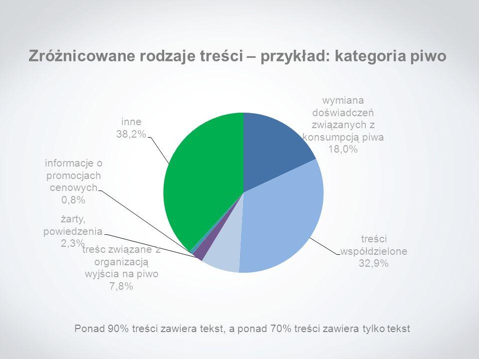 Zróżnicowane rodzaje treści – przykład: kategoria piwo Ponad 90% treści zawiera tekst, a ponad 70% treści zawiera tylko tekst