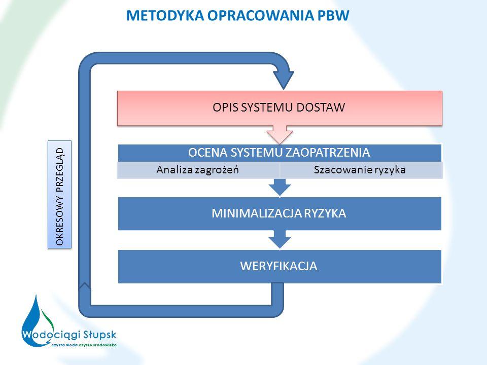 WERYFIKACJA MINIMALIZACJA RYZYKA OCENA SYSTEMU ZAOPATRZENIA Analiza zagrożeńSzacowanie ryzyka OPIS SYSTEMU DOSTAW OKRESOWY PRZEGLĄD METODYKA OPRACOWANIA PBW