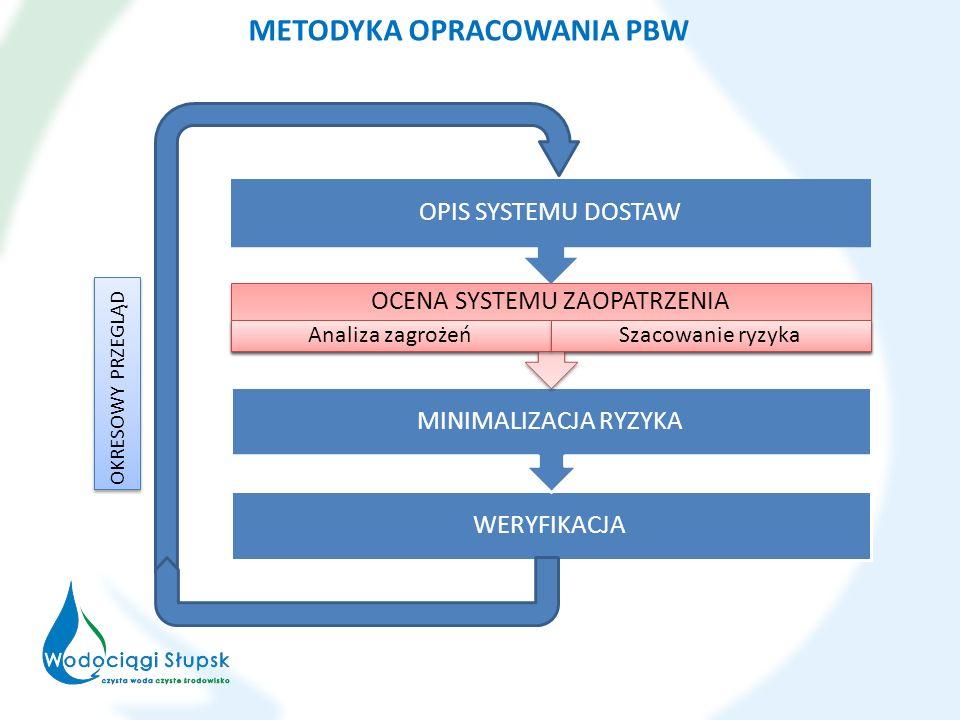 Niektóre najwyższe poziom zagrożeń: skażenie wody w trakcie usuwania awarii (48), wykonanie przyłączy wodociągowych przez osoby niewykwalifikowane (36), skażenie wód głębinowych wskutek intensywnego nawożenia; stosowanie złej praktyki rolniczej (32), włamanie osób niepowołanych do studni bądź też do otworów piezometrycznych (32), przedostawanie się owadów, robactwa i gryzoni na obiekty technologiczne (32), dostęp osób nieupoważnionych do cystern z wodą przeznaczoną do spożycia będących na awarii (32).