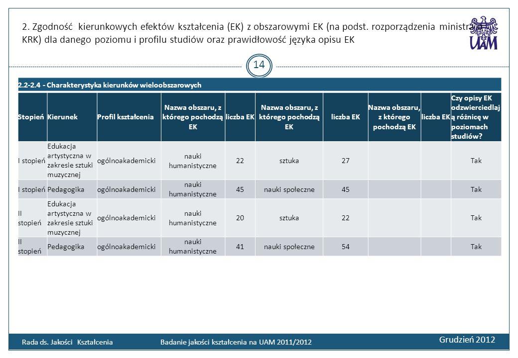 2. Zgodność kierunkowych efektów kształcenia (EK) z obszarowymi EK (na podst. rozporządzenia ministra o KRK) dla danego poziomu i profilu studiów oraz
