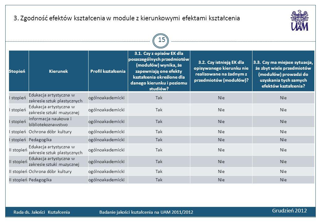 3. Zgodność efektów kształcenia w module z kierunkowymi efektami kształcenia Grudzień 2012 15 Rada ds. Jakości Kształcenia Badanie jakości kształcenia