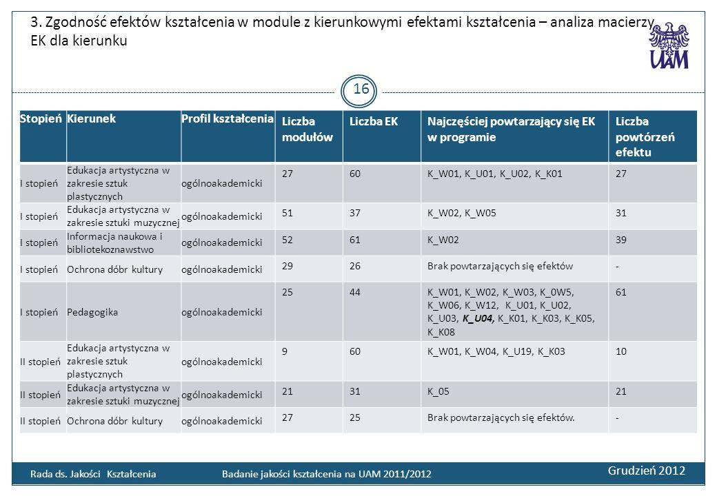 3. Zgodność efektów kształcenia w module z kierunkowymi efektami kształcenia – analiza macierzy EK dla kierunku Grudzień 2012 16 Rada ds. Jakości Kszt