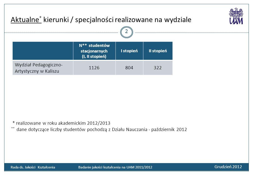 Aktualne * kierunki / specjalności realizowane na wydziale Grudzień 2012 2 Rada ds. Jakości Kształcenia Badanie jakości kształcenia na UAM 2011/2012 N