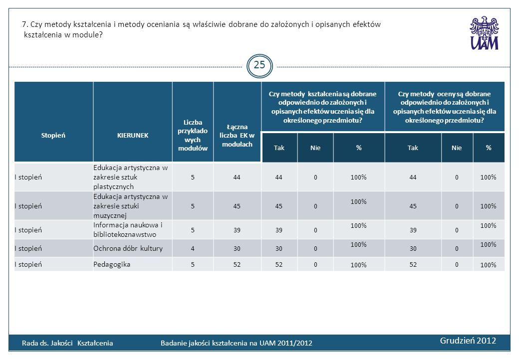 7. Czy metody kształcenia i metody oceniania są właściwie dobrane do założonych i opisanych efektów kształcenia w module? Grudzień 2012 25 Rada ds. Ja