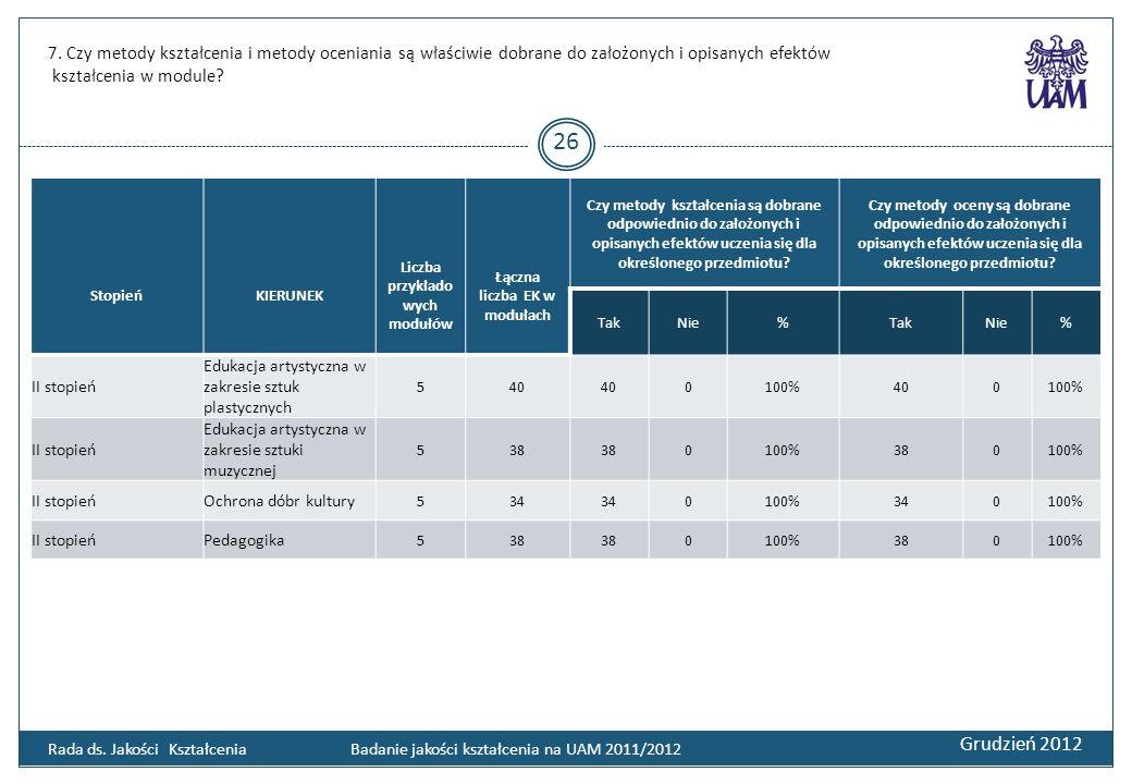 7. Czy metody kształcenia i metody oceniania są właściwie dobrane do założonych i opisanych efektów kształcenia w module? Grudzień 2012 26 Rada ds. Ja