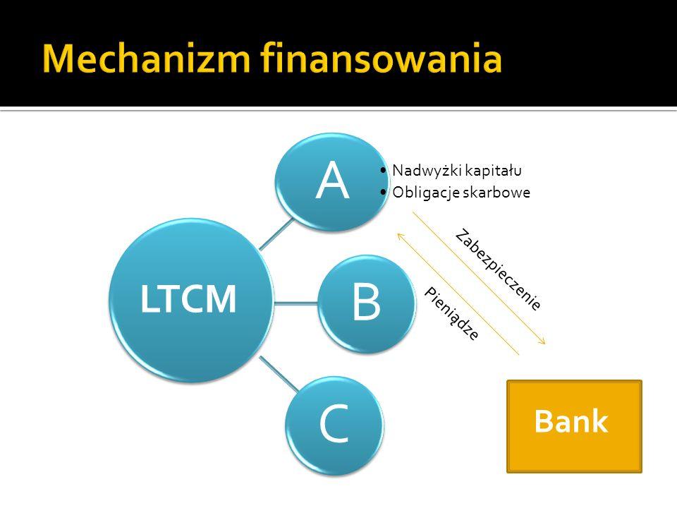 A Nadwyżki kapitału Obligacje skarbowe BC LTCM Bank Pieniądze Zabezpieczenie