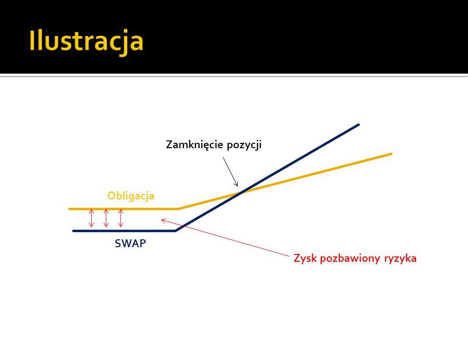 SWAP Obligacja Zysk pozbawiony ryzyka Zamknięcie pozycji