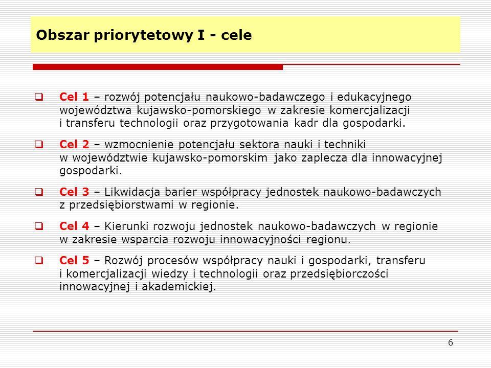 Obszar priorytetowy I – Nauka i badania Cel 5 - Rozwój procesów współpracy nauki i gospodarki 17 Cele szczegółowe / postulaty: 1.Uruchomienie programów zachęt do komercjalizacji, transferu technologii i wiedzy rozwijanych na uczelniach i w jednostkach badawczych do sektora przedsiębiorstw.