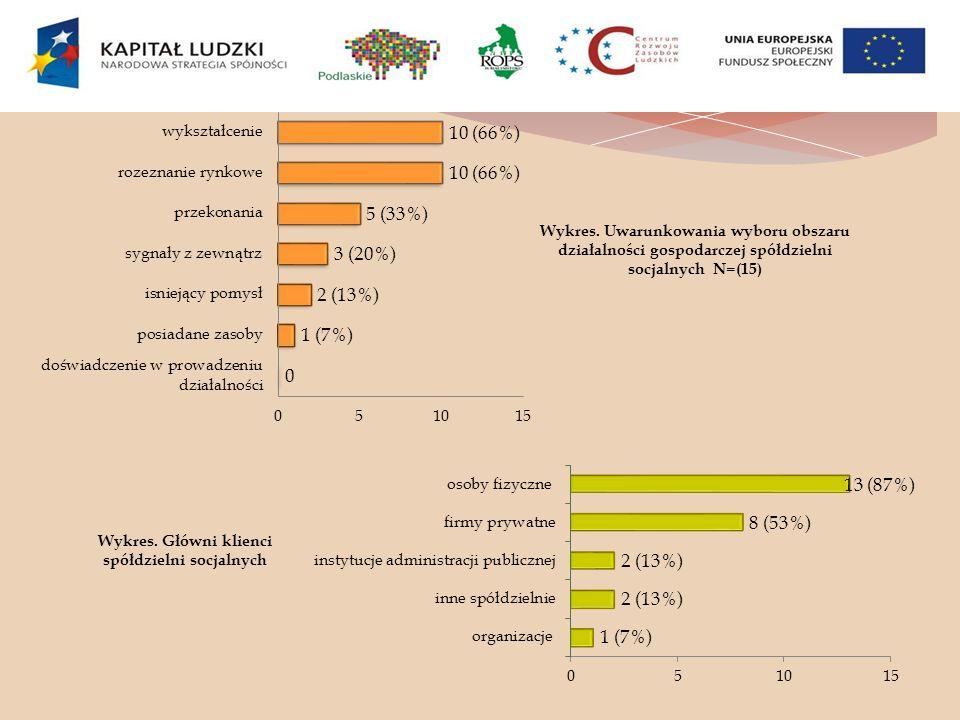 Wykres. Uwarunkowania wyboru obszaru działalności gospodarczej spółdzielni socjalnych N=(15) Wykres. Główni klienci spółdzielni socjalnych