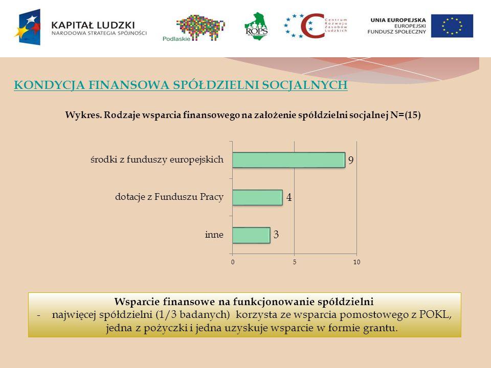 KONDYCJA FINANSOWA SPÓŁDZIELNI SOCJALNYCH Wykres. Rodzaje wsparcia finansowego na założenie spółdzielni socjalnej N=(15) Wsparcie finansowe na funkcjo
