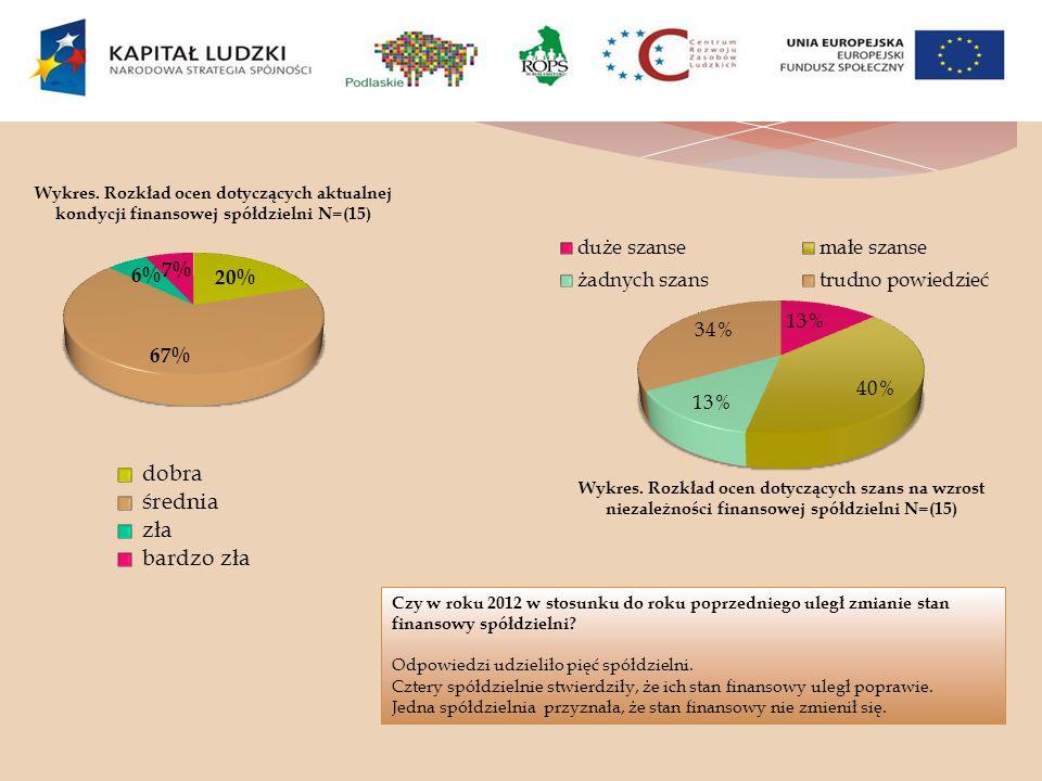 Wykres. Rozkład ocen dotyczących aktualnej kondycji finansowej spółdzielni N=(15) Wykres. Rozkład ocen dotyczących szans na wzrost niezależności finan