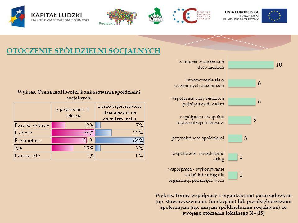 OTOCZENIE SPÓŁDZIELNI SOCJALNYCH Wykres. Ocena możliwości konkurowania spółdzielni socjalnych: Wykres. Formy współpracy z organizacjami pozarządowymi