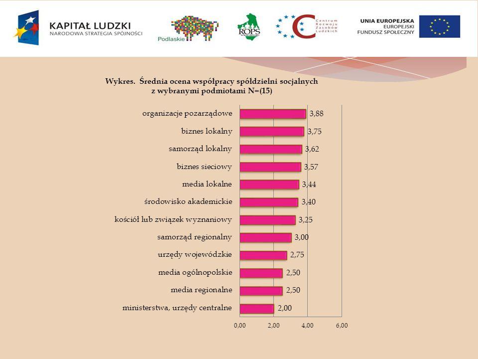 Wykres. Średnia ocena współpracy spółdzielni socjalnych z wybranymi podmiotami N=(15)