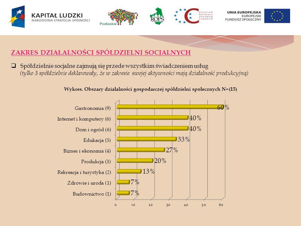 ZAKRES DZIAŁALNOŚCI SPÓŁDZIELNI SOCJALNYCH Spółdzielnie socjalne zajmują się przede wszystkim świadczeniem usług (tylko 3 spółdzielnie deklarowały, że