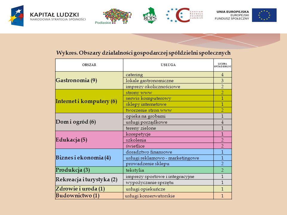 Wykres. Obszary działalności gospodarczej spółdzielni społecznych OBSZARUSŁUGA LICZBA SPÓŁDZIELNI Gastronomia (9) catering4 lokale gastronomiczne3 imp