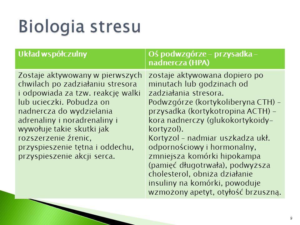 Trzeci stopień Chroniczność syndromu.