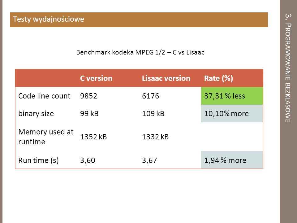 3. P ROGRAMOWANIE BEZKLASOWE Testy wydajnościowe C versionLisaac versionRate (%) Code line count9852617637,31 % less binary size99 kB109 kB10,10% more