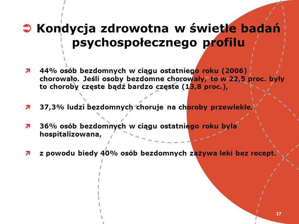 17 44% osób bezdomnych w ciągu ostatniego roku (2006) chorowało. Jeśli osoby bezdomne chorowały, to w 22,5 proc. były to choroby częste bądź bardzo cz