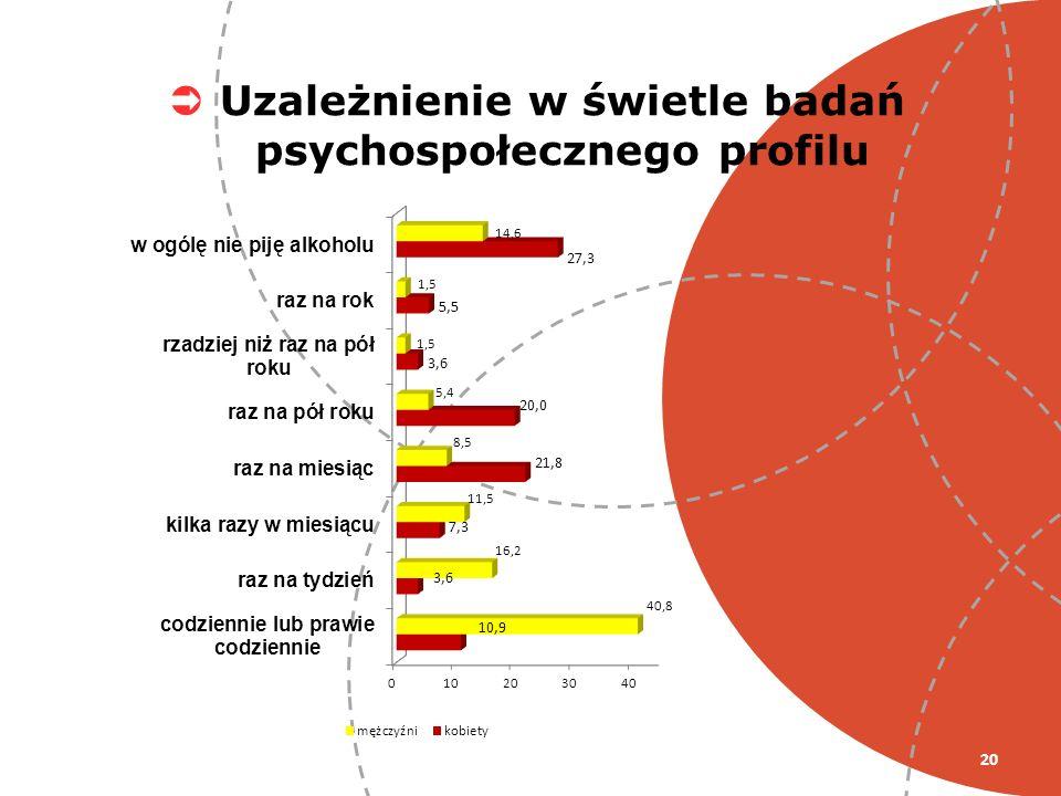 20 Uzależnienie w świetle badań psychospołecznego profilu