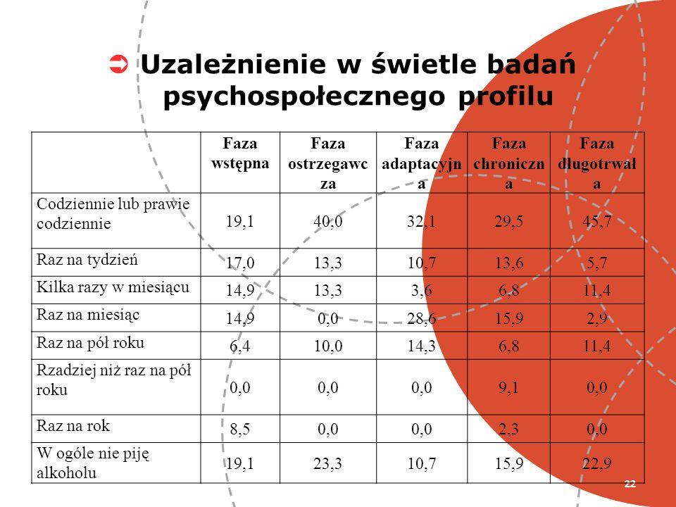 22 Uzależnienie w świetle badań psychospołecznego profilu Faza wstępna Faza ostrzegawc za Faza adaptacyjn a Faza chroniczn a Faza długotrwał a Codzien