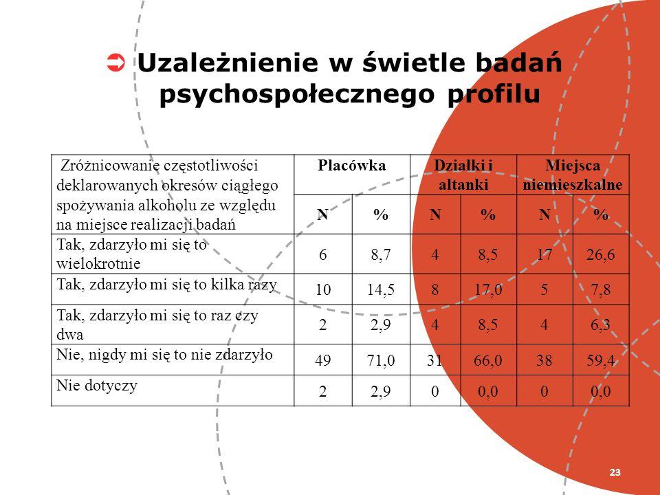 23 Uzależnienie w świetle badań psychospołecznego profilu Zróżnicowanie częstotliwości deklarowanych okresów ciągłego spożywania alkoholu ze względu n