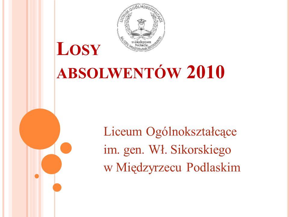 L OSY ABSOLWENTÓW 2010 Liceum Ogólnokształcące im. gen. Wł. Sikorskiego w Międzyrzecu Podlaskim
