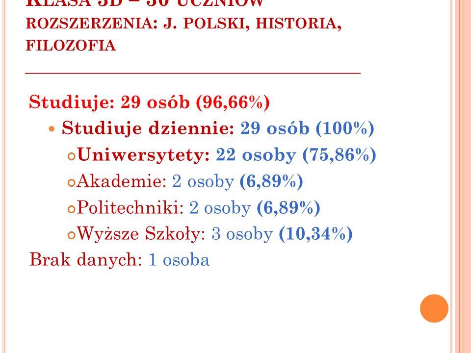 K LASA 3 D – 30 UCZNIÓW ROZSZERZENIA : J. POLSKI, HISTORIA, FILOZOFIA ______________________________________ Studiuje: 29 osób (96,66%) Studiuje dzien