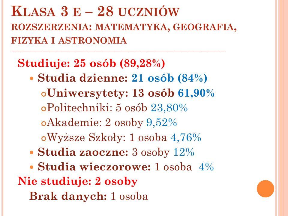 Studiuje: 25 osób (89,28%) Studia dzienne: 21 osób (84%) Uniwersytety: 13 osób 61,90% Politechniki: 5 osób 23,80% Akademie: 2 osoby 9,52% Wyższe Szkoł