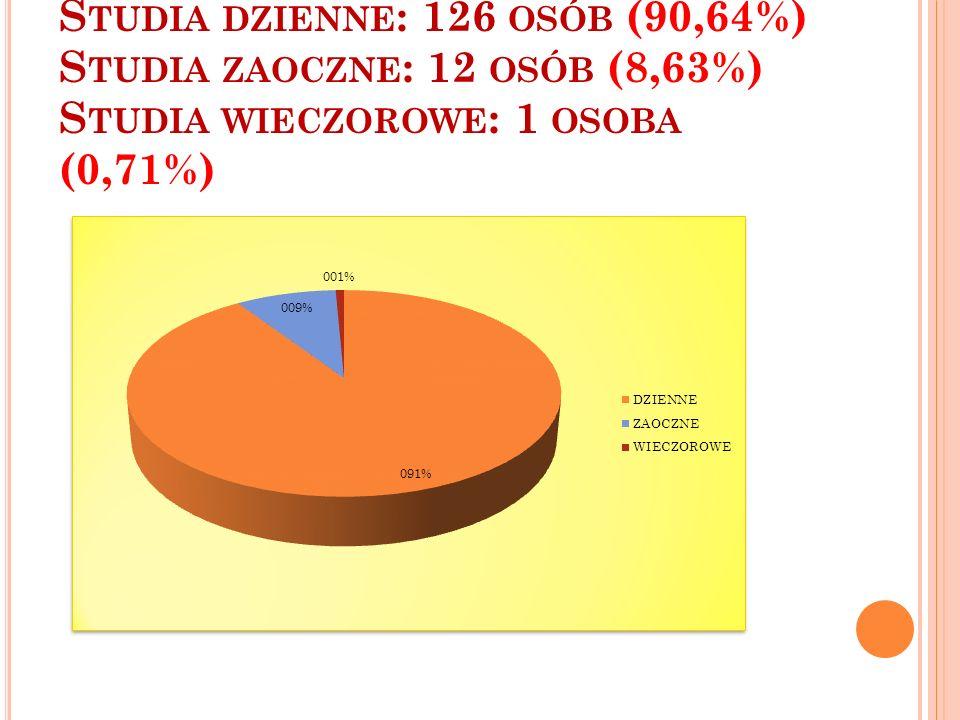 S TUDIA DZIENNE : 126 OSÓB (90,64%) S TUDIA ZAOCZNE : 12 OSÓB (8,63%) S TUDIA WIECZOROWE : 1 OSOBA (0,71%)