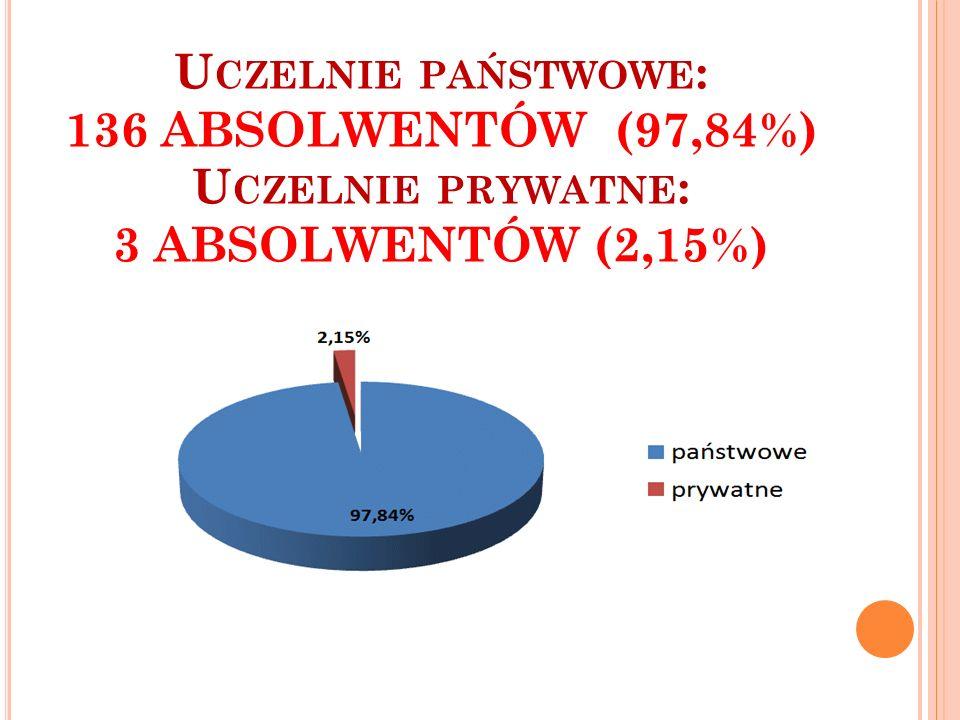 U CZELNIE PAŃSTWOWE : 136 ABSOLWENTÓW (97,84%) U CZELNIE PRYWATNE : 3 ABSOLWENTÓW (2,15%)