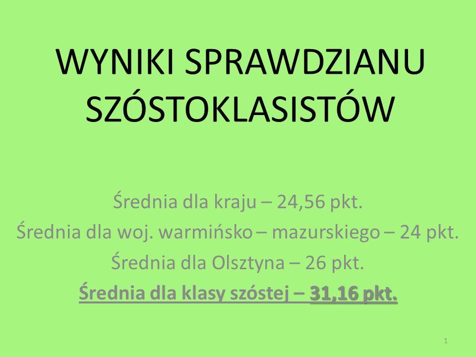 WYNIKI SPRAWDZIANU SZÓSTOKLASISTÓW Średnia dla kraju – 24,56 pkt. Średnia dla woj. warmińsko – mazurskiego – 24 pkt. Średnia dla Olsztyna – 26 pkt. 31