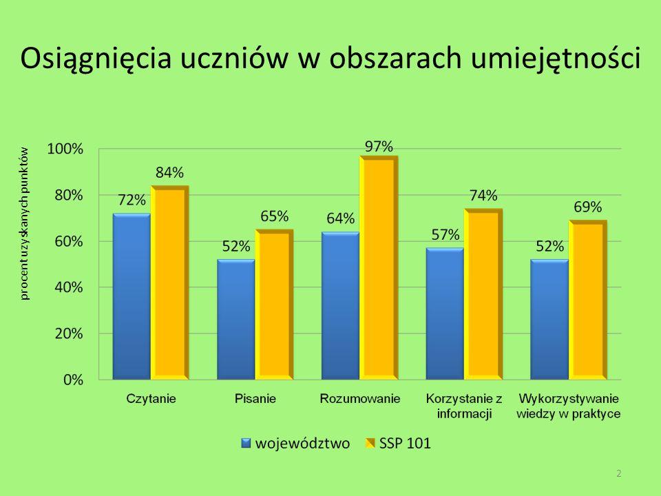 Osiągnięcia uczniów w obszarach umiejętności 2 procent uzyskanych punktów