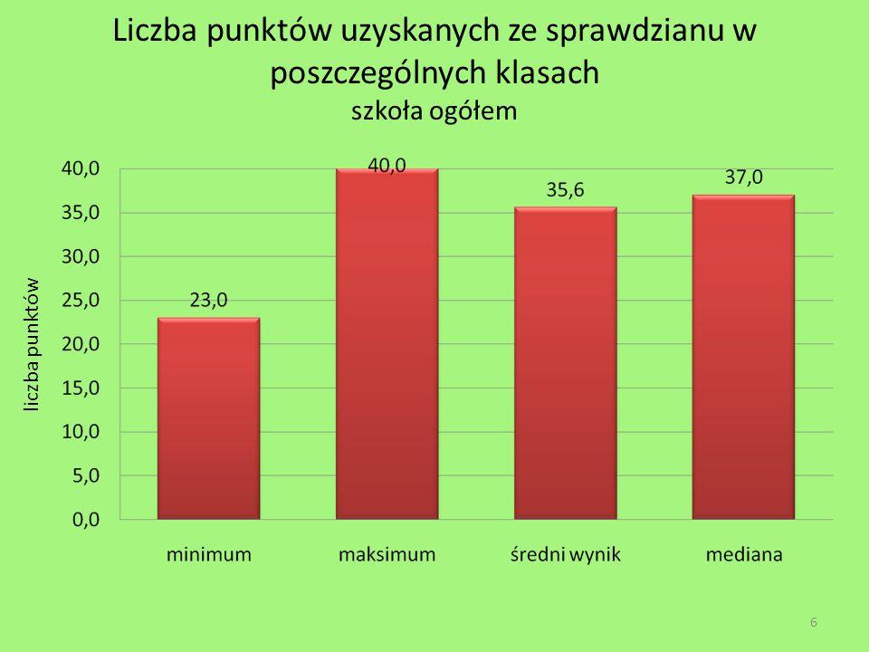 Liczba punktów uzyskanych ze sprawdzianu w poszczególnych klasach szkoła ogółem 6 liczba punktów