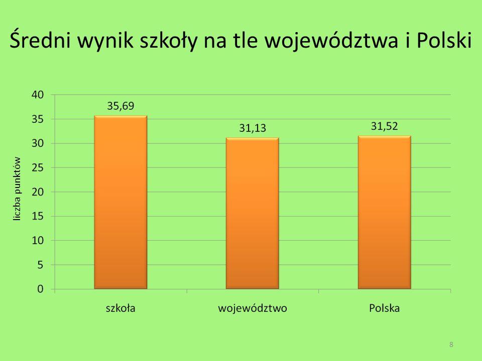 Średni wynik szkoły na tle województwa i Polski 8 liczba punktów