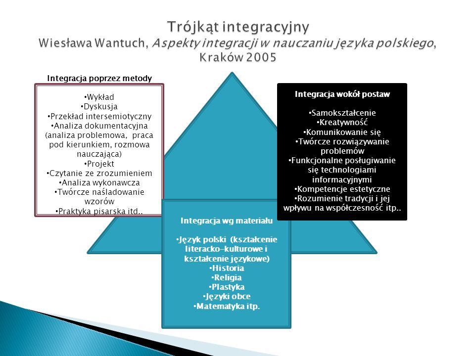 Integracja poprzez metody Wykład Dyskusja Przekład intersemiotyczny Analiza dokumentacyjna (analiza problemowa, praca pod kierunkiem, rozmowa nauczają