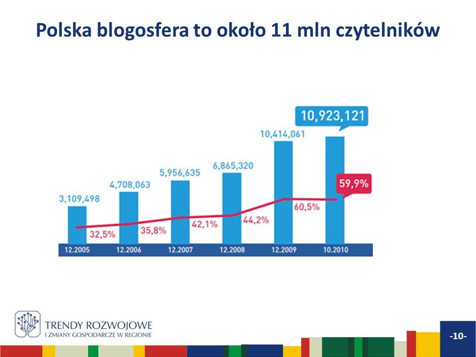 Polska blogosfera to około 11 mln czytelników -10-