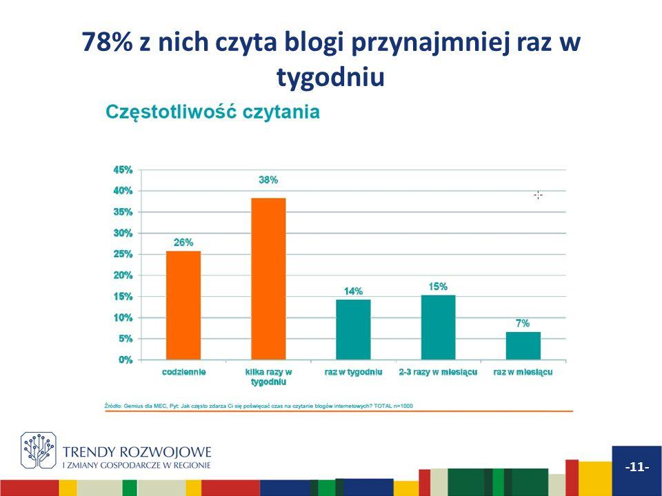 78% z nich czyta blogi przynajmniej raz w tygodniu -11-