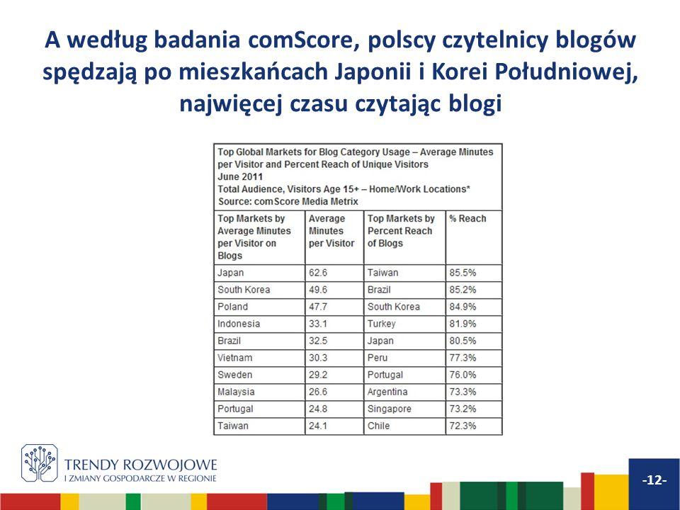 A według badania comScore, polscy czytelnicy blogów spędzają po mieszkańcach Japonii i Korei Południowej, najwięcej czasu czytając blogi -12-
