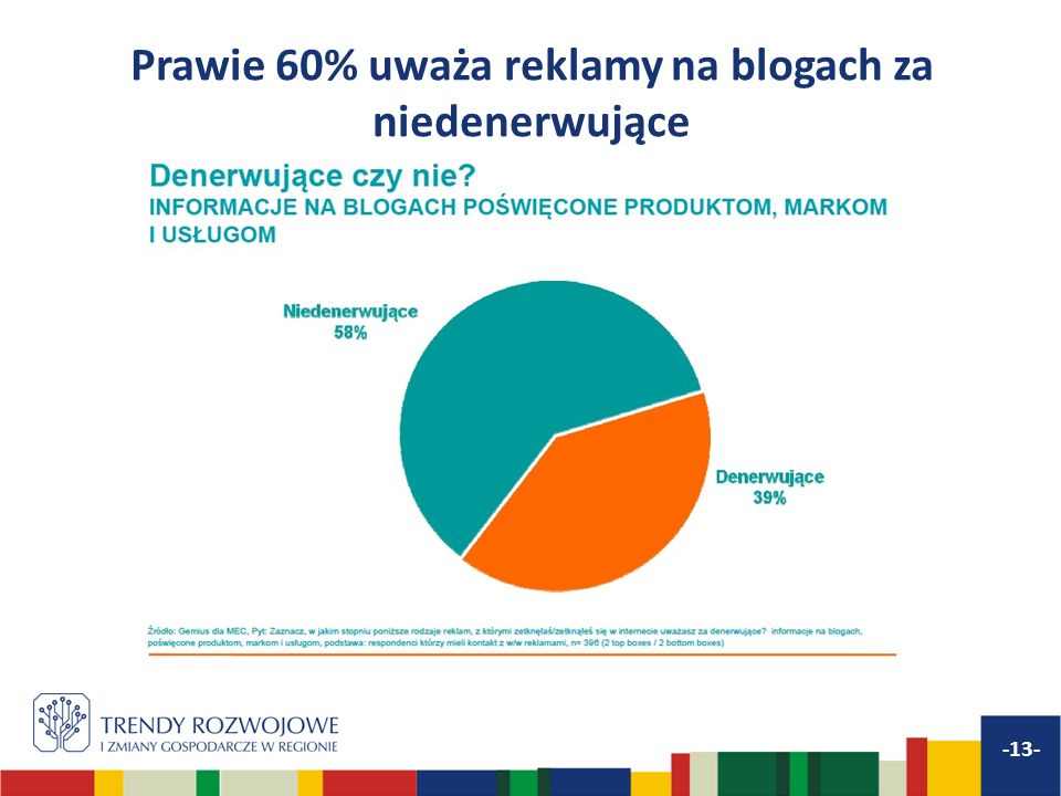 Prawie 60% uważa reklamy na blogach za niedenerwujące -13-