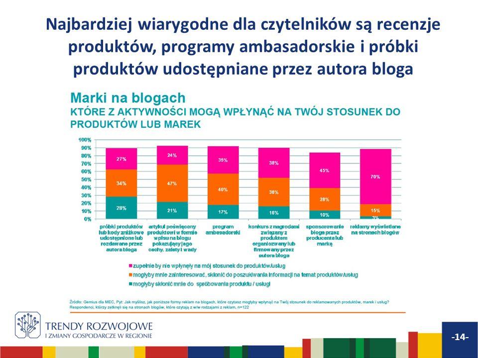 Najbardziej wiarygodne dla czytelników są recenzje produktów, programy ambasadorskie i próbki produktów udostępniane przez autora bloga -14-