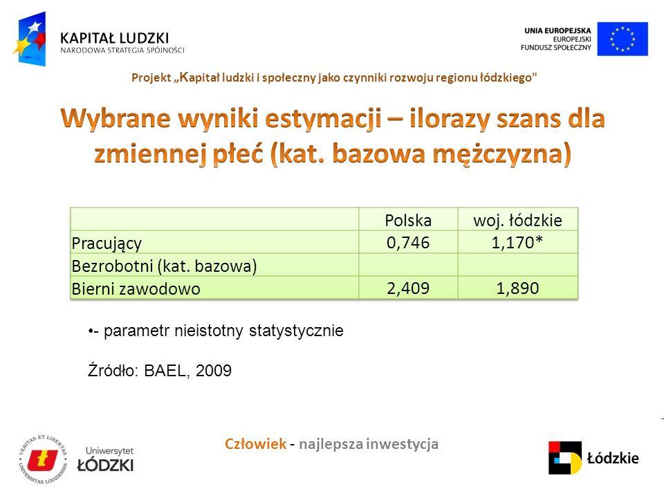 Człowiek - najlepsza inwestycja Projekt K apitał ludzki i społeczny jako czynniki rozwoju regionu łódzkiego - parametr nieistotny statystycznie Źródło: BAEL, 2009
