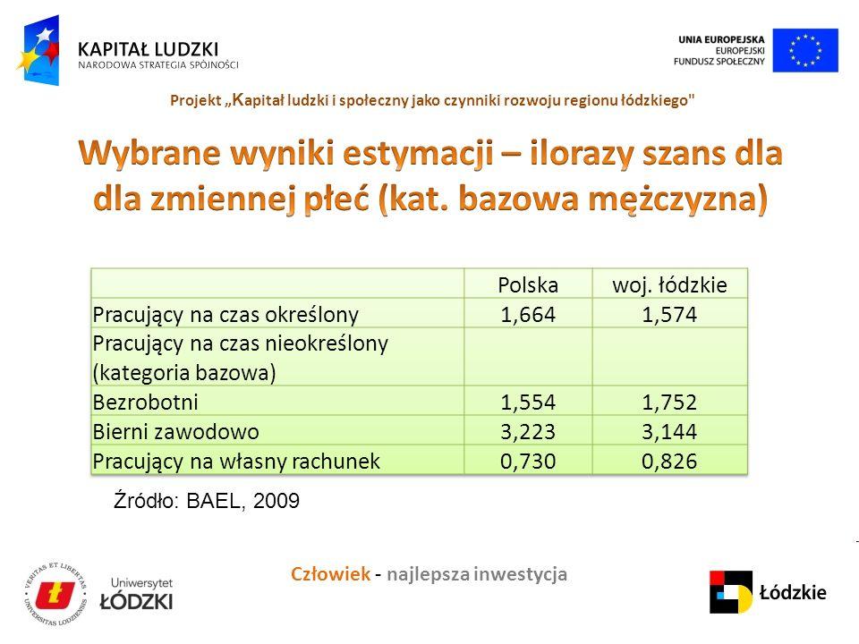 Człowiek - najlepsza inwestycja Projekt K apitał ludzki i społeczny jako czynniki rozwoju regionu łódzkiego Źródło: BAEL, 2009
