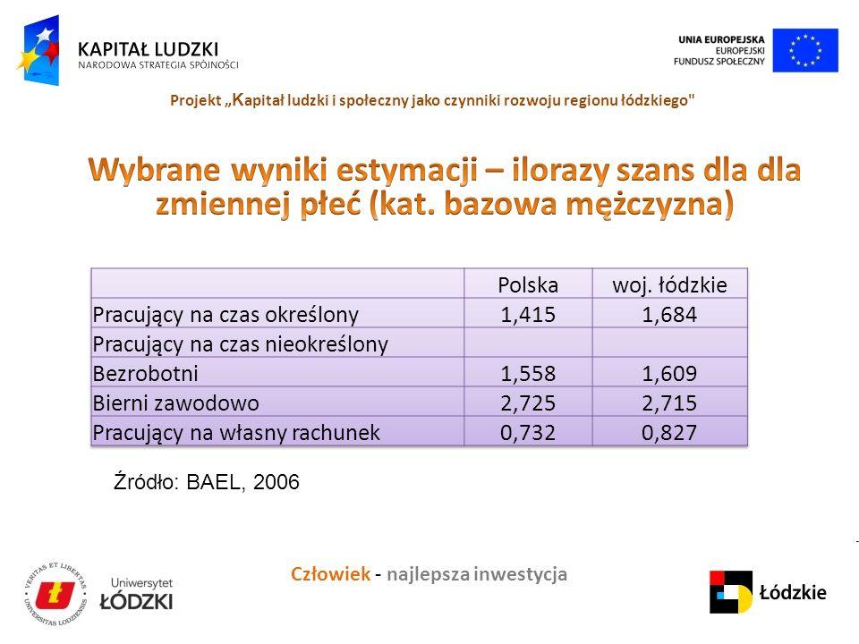 Człowiek - najlepsza inwestycja Projekt K apitał ludzki i społeczny jako czynniki rozwoju regionu łódzkiego Źródło: BAEL, 2006