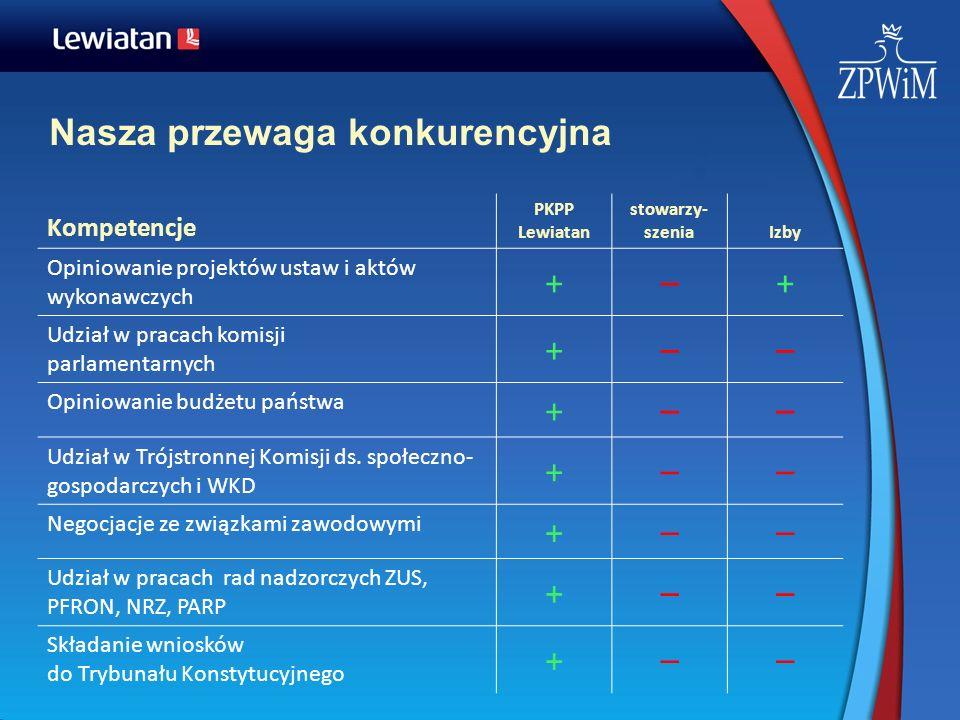Nasza przewaga konkurencyjna Kompetencje PKPP Lewiatan stowarzy- szeniaIzby Opiniowanie projektów ustaw i aktów wykonawczych +–+ Udział w pracach komi